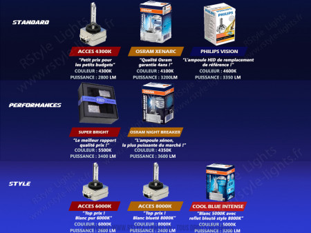 Ampoules de phare Xénon d'origine pour VOLKSWAGEN GOLF 7
