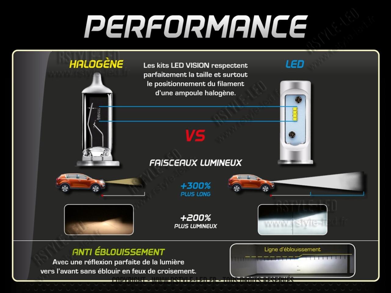 Kit Vision Led H7 Rslights Ampoules EI92YWDH